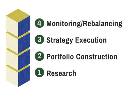 Portfolio Building Blocks 500